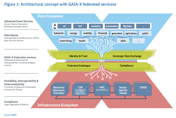 Data Exchange belongs to the Federation Services in The European Data Infrastructure, GAIA-X